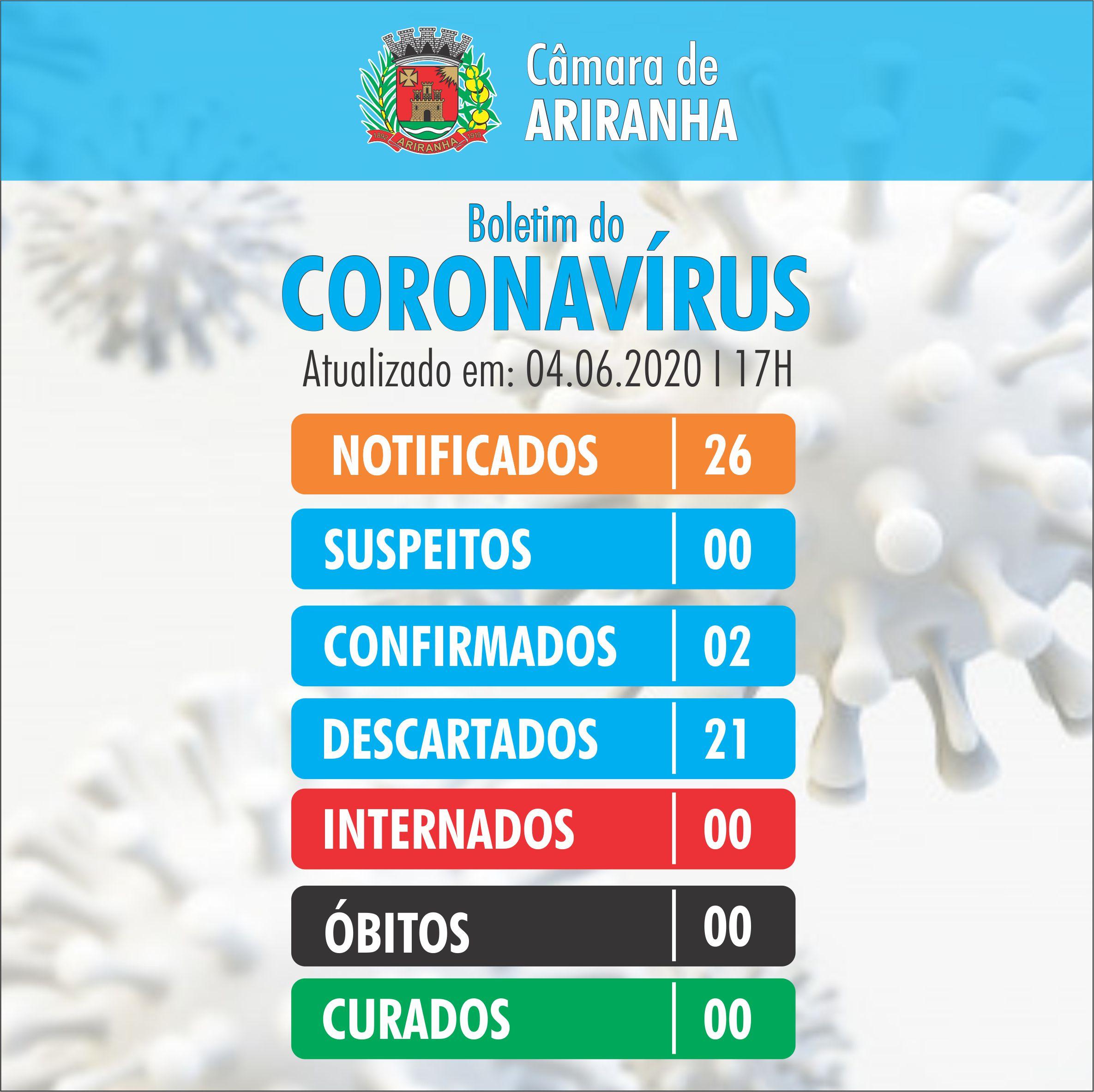Boletim diário Corona Vírus (COVID-19) – 04/06/2020