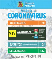 Boletim diário Corona Vírus (COVID-19) – 17/11/2020