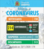 Boletim diário Corona Vírus (COVID-19) – 23/11/2020