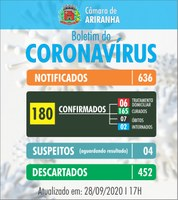 Boletim diário Corona Vírus (COVID-19) – 28/09/2020